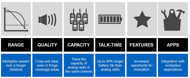 Why Digital Two-way Radio